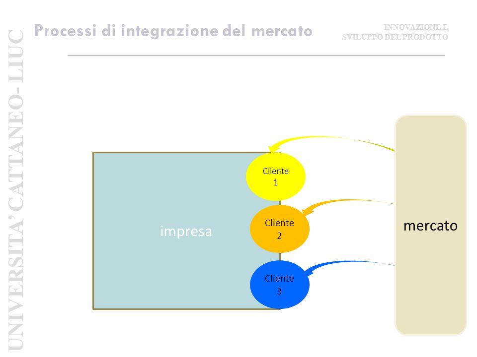 Processi di integrazione del mercato