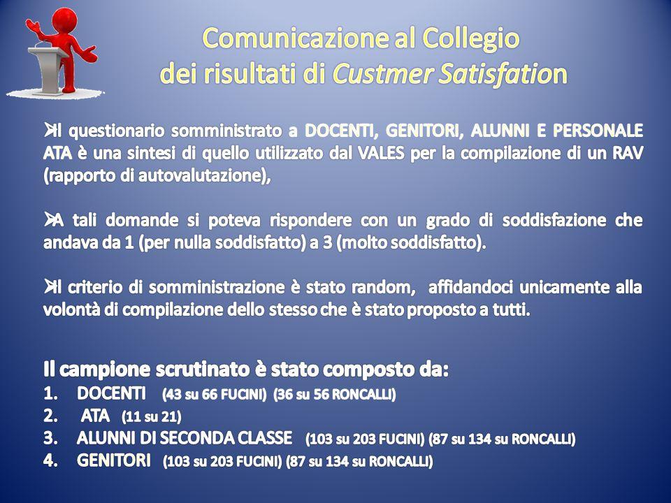 Comunicazione al Collegio dei risultati di Custmer Satisfation