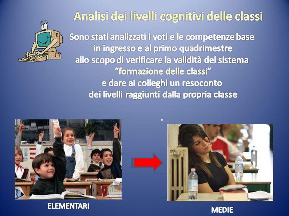 Analisi dei livelli cognitivi delle classi