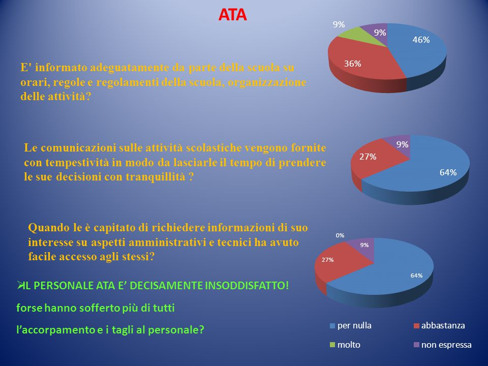 ATA E informato adeguatamente da parte della scuola su orari, regole e regolamenti della scuola, organizzazione delle attività