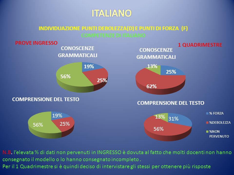 ITALIANO INDIVIDUAZIONE PUNTI DEBOLEZZA(D) E PUNTI DI FORZA (F)