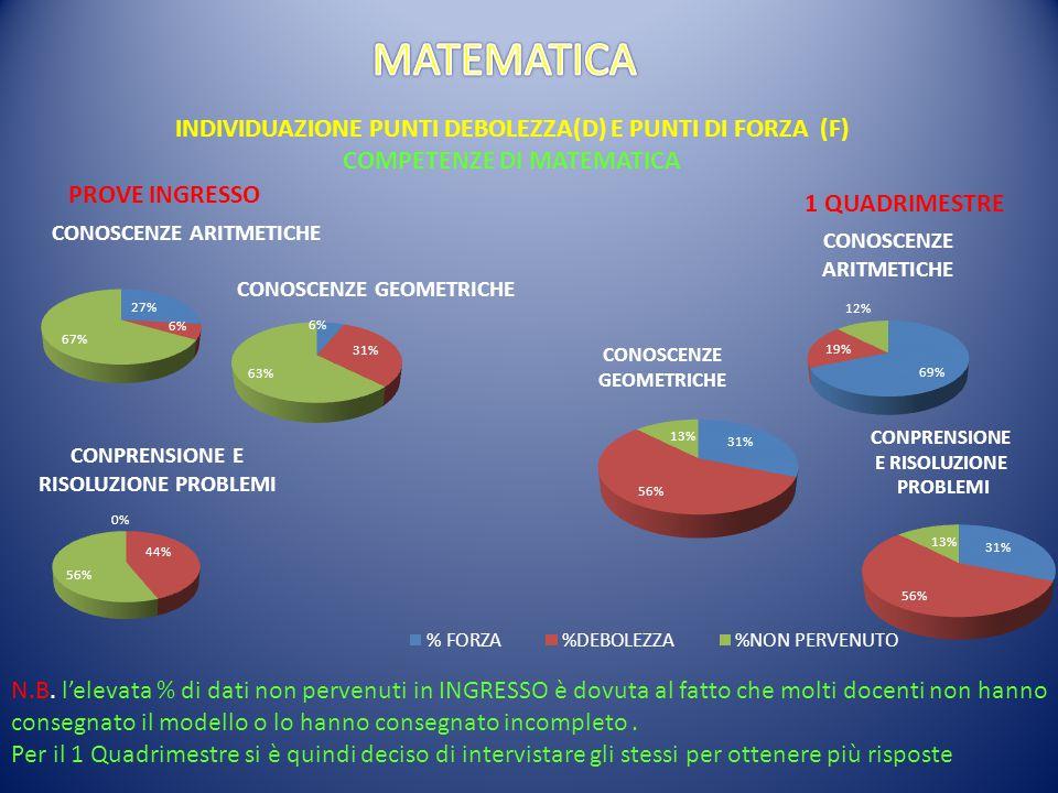 MATEMATICA INDIVIDUAZIONE PUNTI DEBOLEZZA(D) E PUNTI DI FORZA (F)