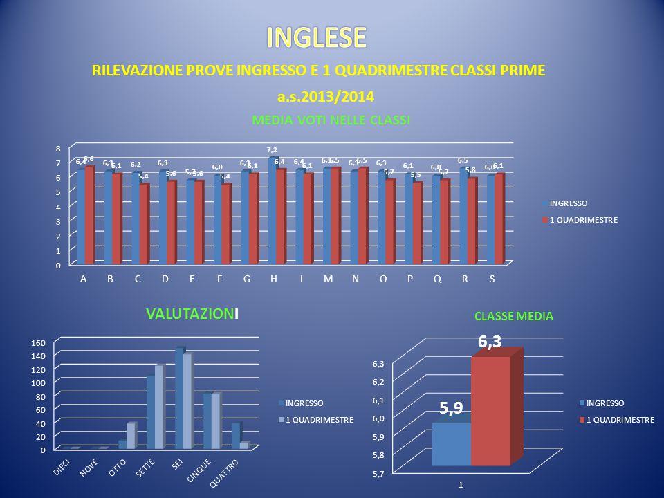 RILEVAZIONE PROVE INGRESSO E 1 QUADRIMESTRE CLASSI PRIME