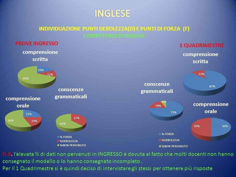 INDIVIDUAZIONE PUNTI DEBOLEZZA(D) E PUNTI DI FORZA (F)