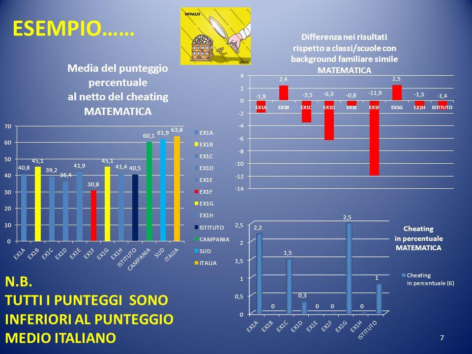ESEMPIO…… N.B. TUTTI I PUNTEGGI SONO INFERIORI AL PUNTEGGIO MEDIO ITALIANO