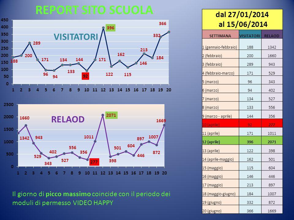 REPORT SITO SCUOLA dal 27/01/2014 al 15/06/2014