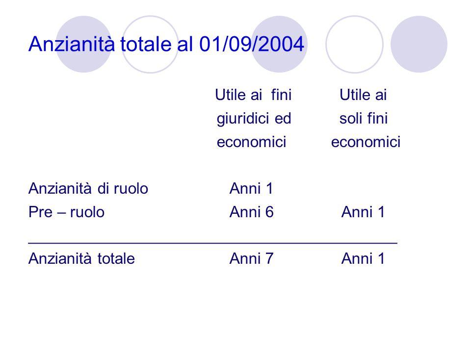 Anzianità totale al 01/09/2004 Utile ai fini Utile ai