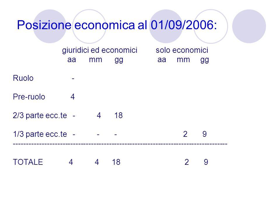 Posizione economica al 01/09/2006: