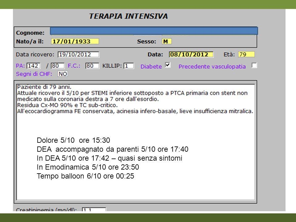 Dolore 5/10 ore 15:30 DEA accompagnato da parenti 5/10 ore 17:40. In DEA 5/10 ore 17:42 – quasi senza sintomi.