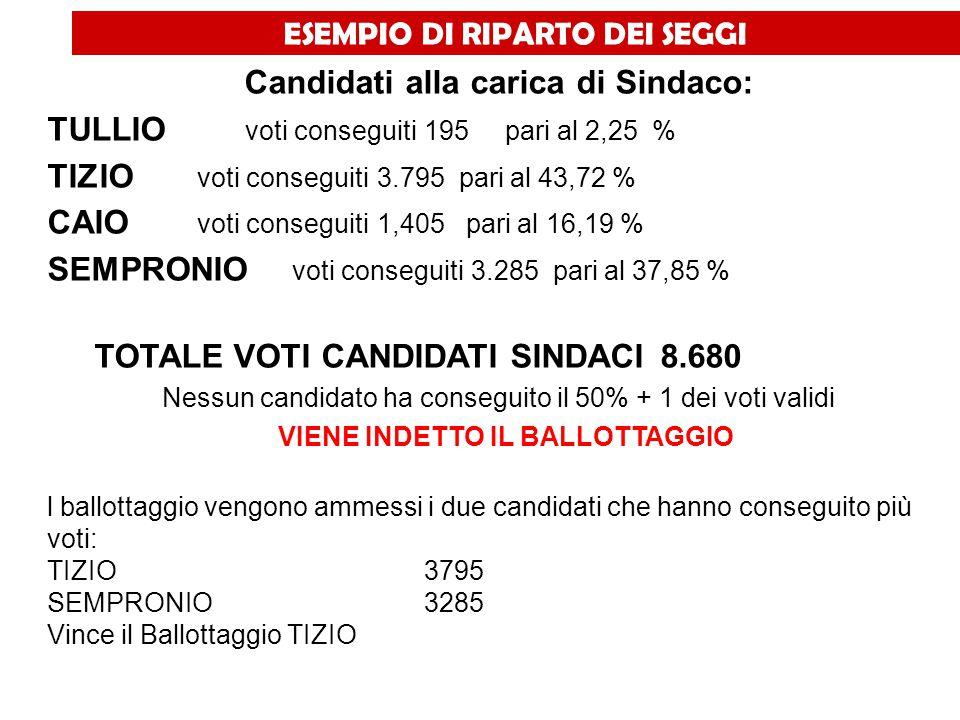 Candidati alla carica di Sindaco: