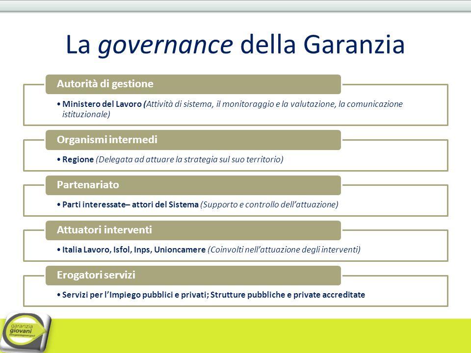 La governance della Garanzia
