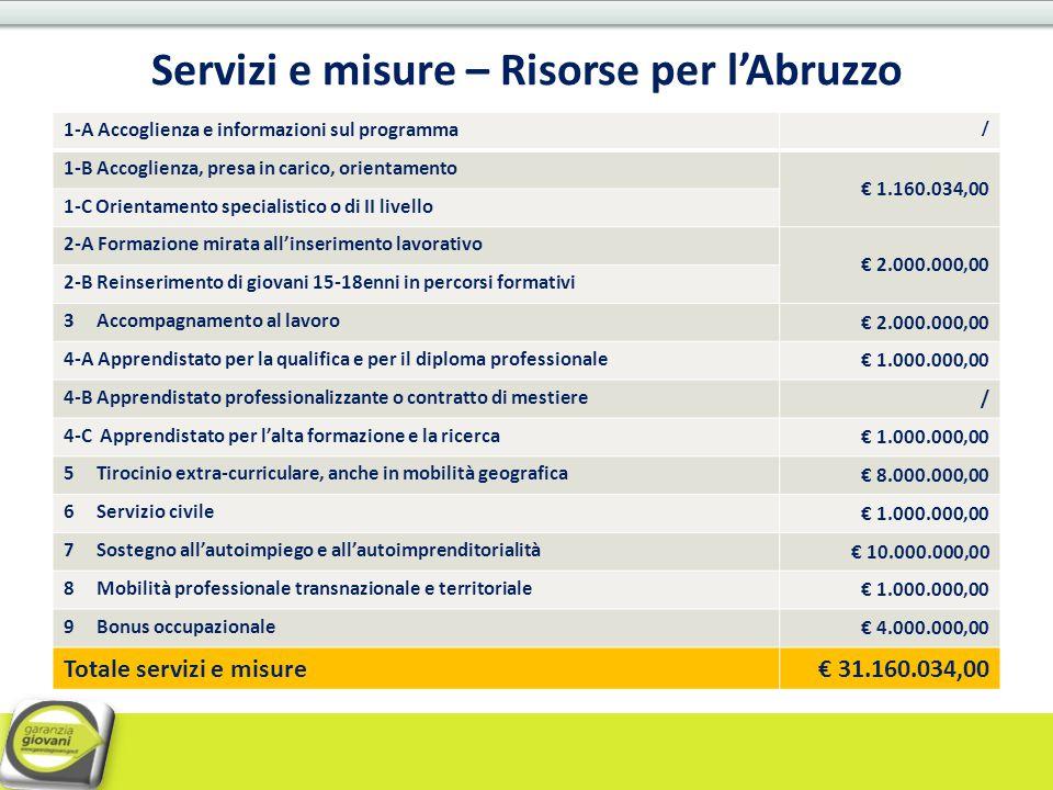 Servizi e misure – Risorse per l'Abruzzo