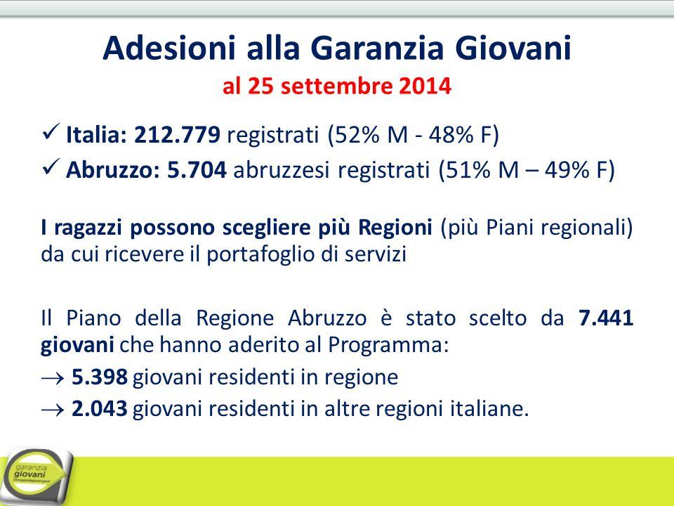 Adesioni alla Garanzia Giovani al 25 settembre 2014