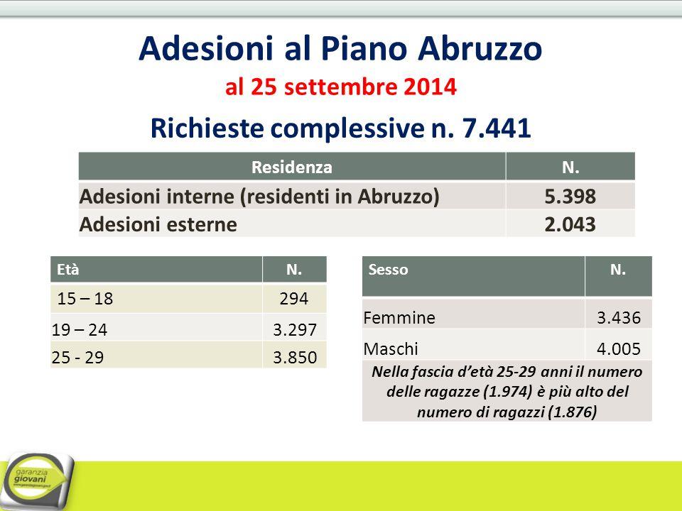 Adesioni al Piano Abruzzo al 25 settembre 2014