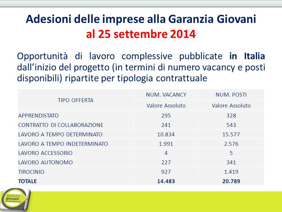 Adesioni delle imprese alla Garanzia Giovani al 25 settembre 2014