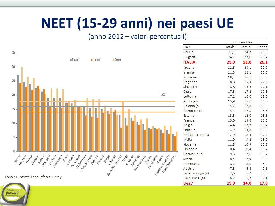 NEET (15-29 anni) nei paesi UE (anno 2012 – valori percentuali)