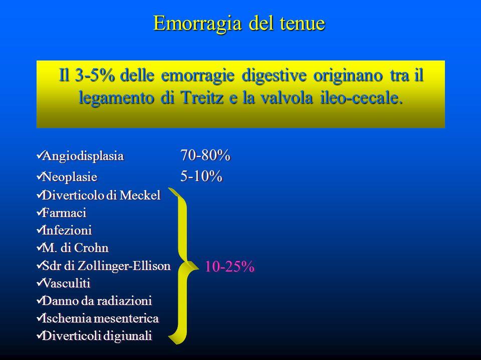 Emorragia del tenue Il 3-5% delle emorragie digestive originano tra il legamento di Treitz e la valvola ileo-cecale.
