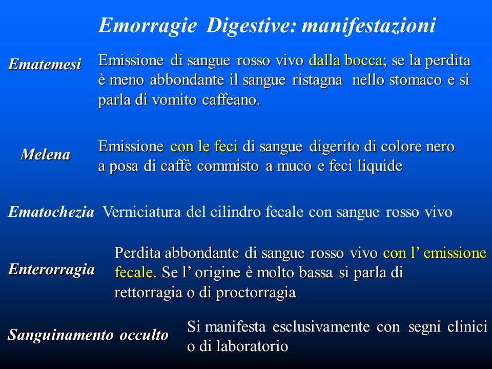 Emorragie Digestive: manifestazioni