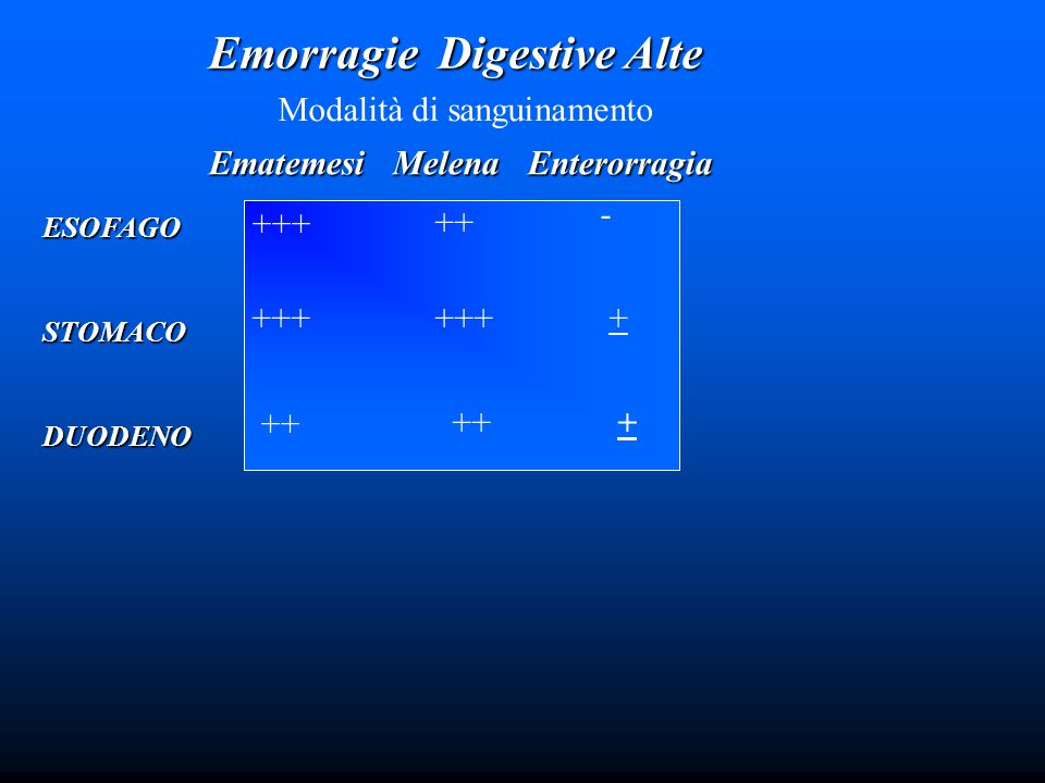 Emorragie Digestive Alte