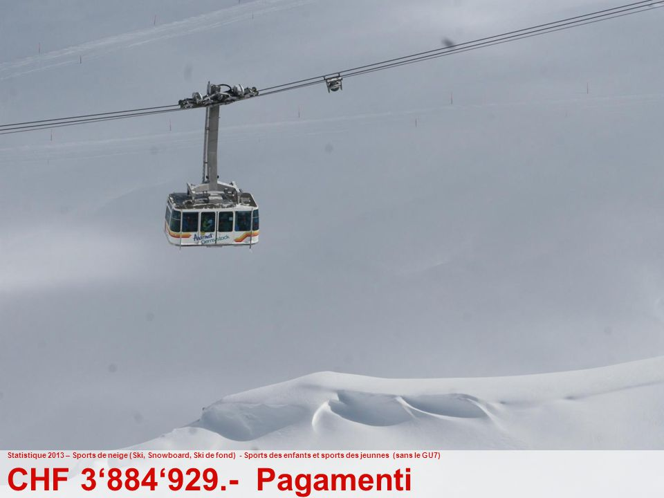 Statistique 2013 – Sports de neige (Ski, Snowboard, Ski de fond) - Sports des enfants et sports des jeunnes (sans le GU7)
