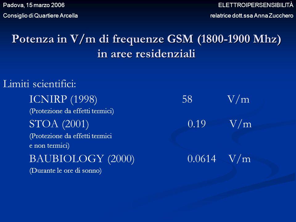 Potenza in V/m di frequenze GSM (1800-1900 Mhz) in aree residenziali