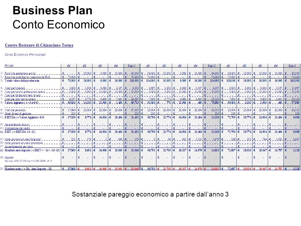 Business Plan Conto Economico