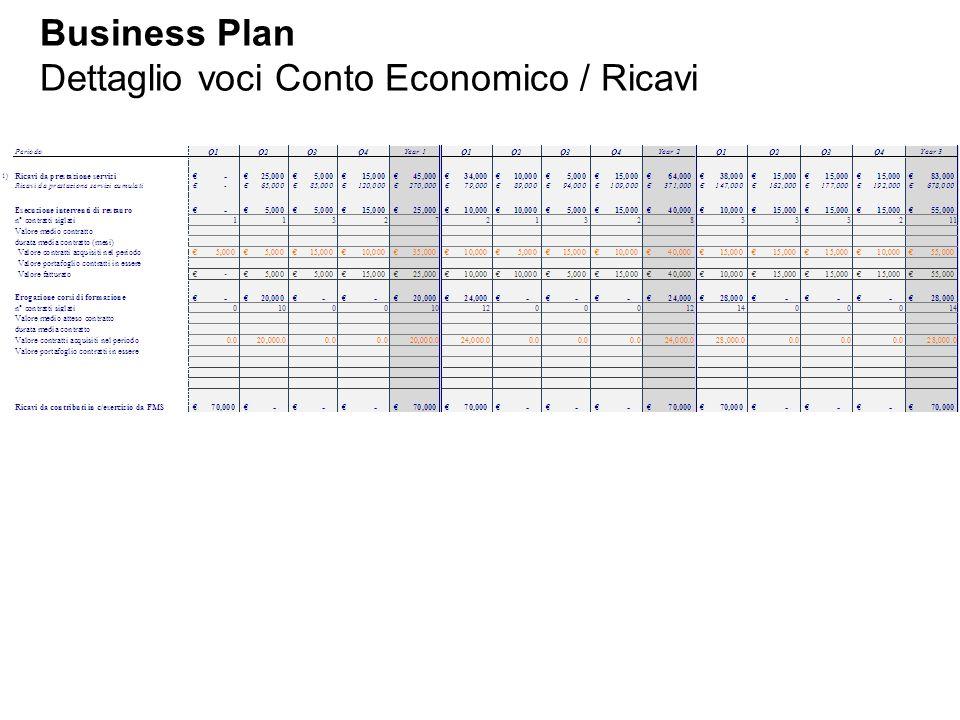 Business Plan Dettaglio voci Conto Economico / Ricavi
