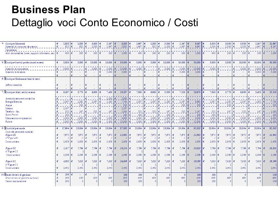 Business Plan Dettaglio voci Conto Economico / Costi