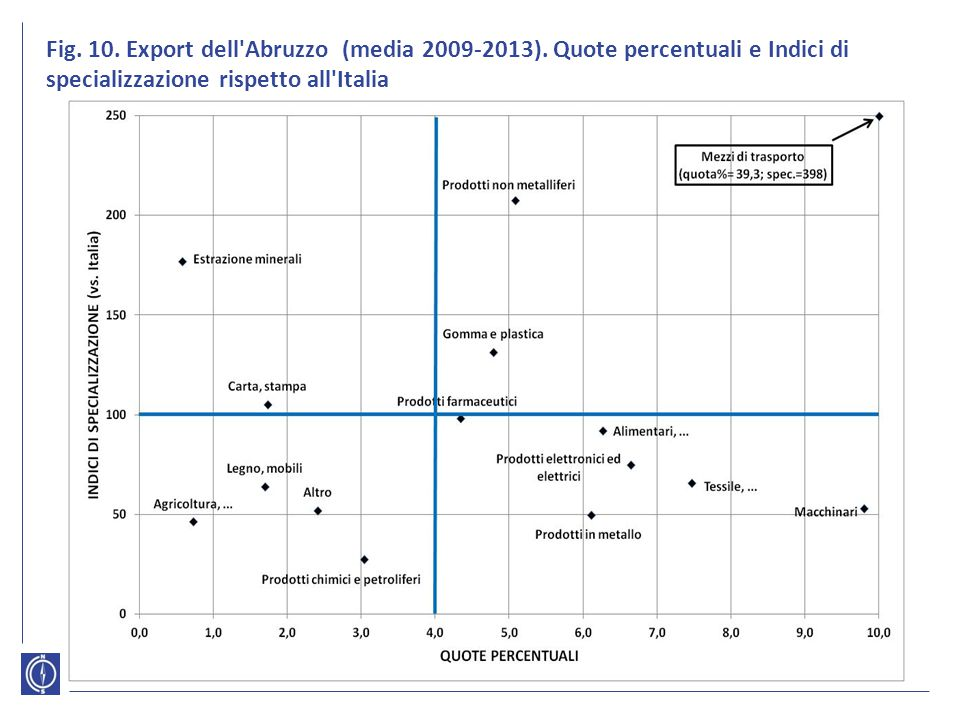 Fig. 10. Export dell Abruzzo (media 2009-2013)