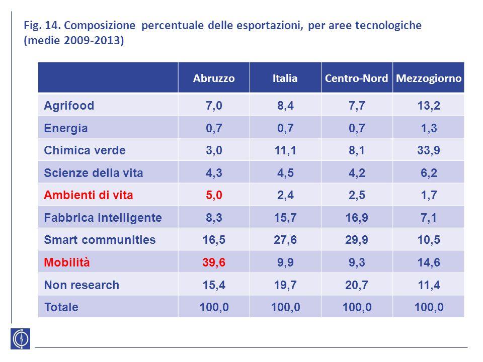 Fig. 14. Composizione percentuale delle esportazioni, per aree tecnologiche (medie 2009-2013)