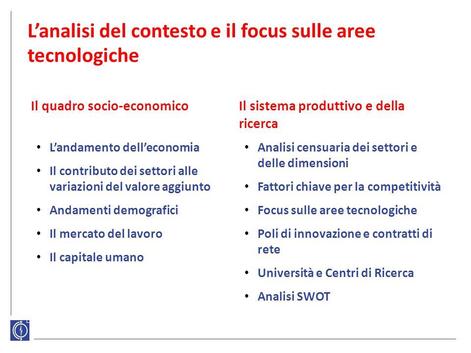 L'analisi del contesto e il focus sulle aree tecnologiche