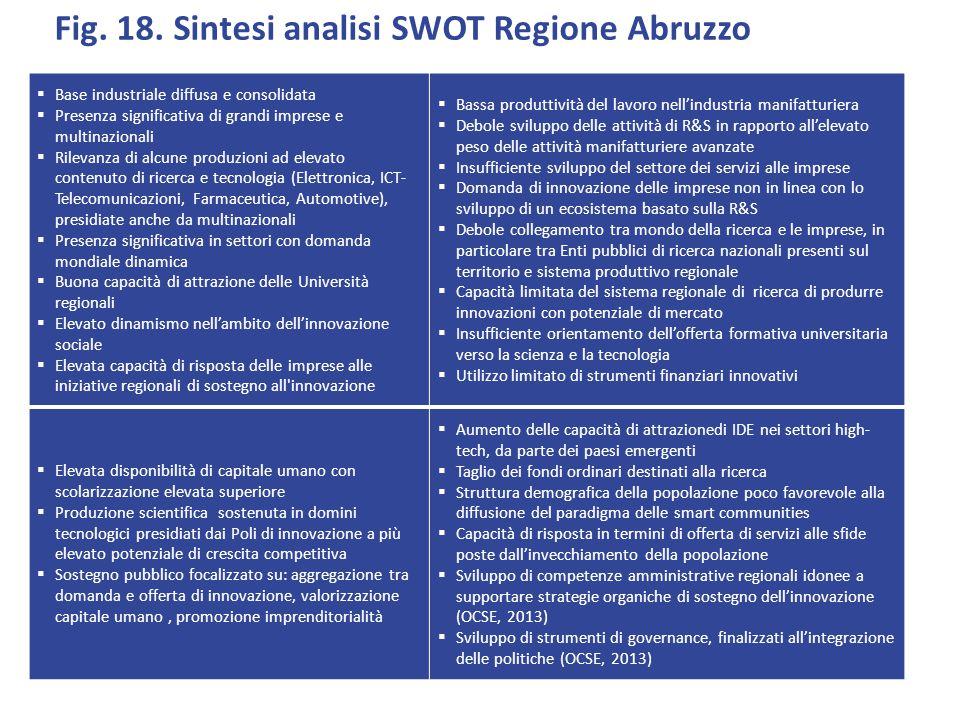 Fig. 18. Sintesi analisi SWOT Regione Abruzzo