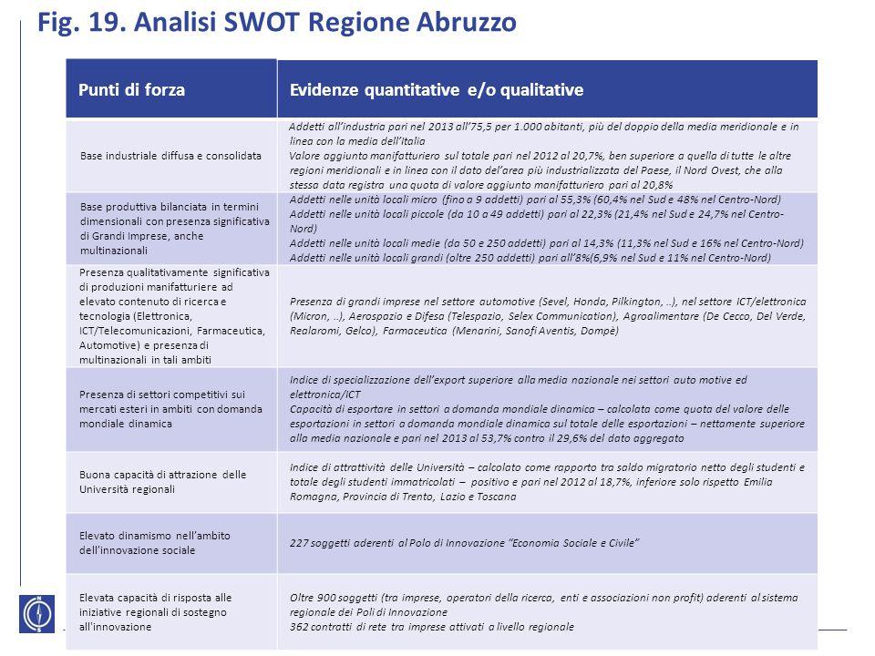 Fig. 19. Analisi SWOT Regione Abruzzo