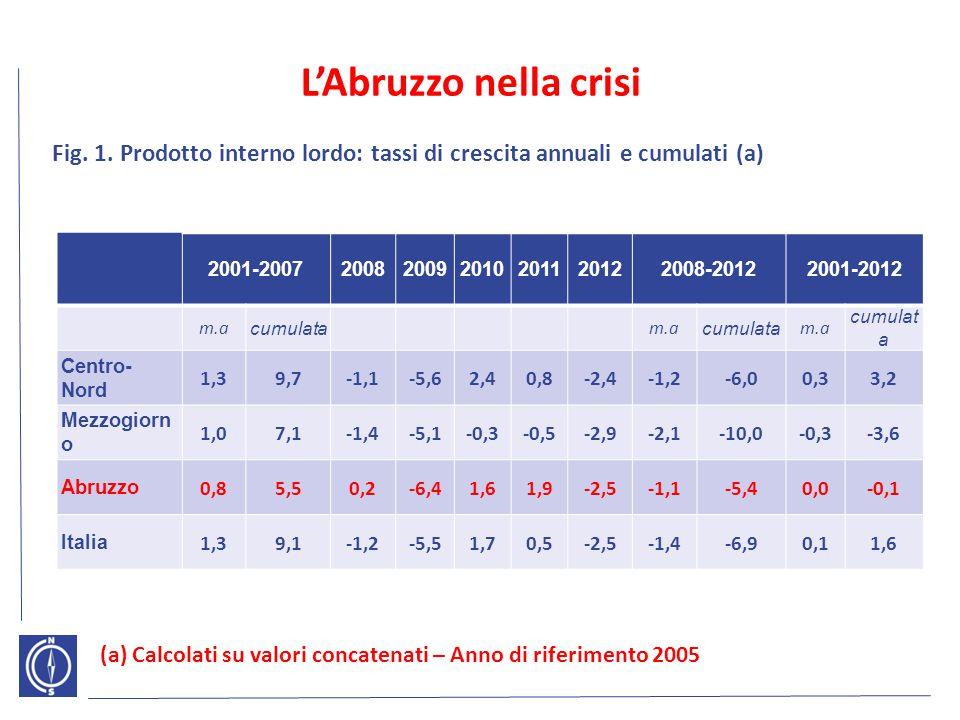 L'Abruzzo nella crisi Fig. 1. Prodotto interno lordo: tassi di crescita annuali e cumulati (a) 2001-2007.