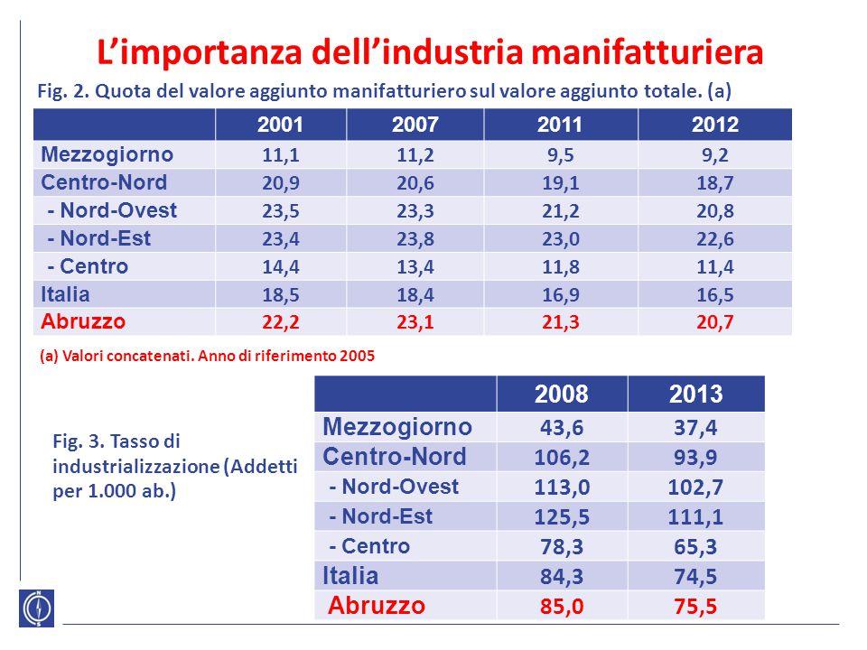 L'importanza dell'industria manifatturiera