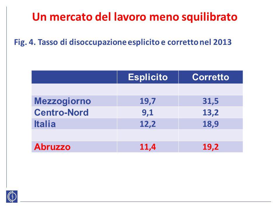 Un mercato del lavoro meno squilibrato