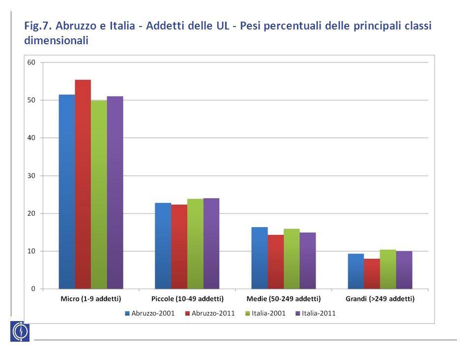 Fig.7. Abruzzo e Italia - Addetti delle UL - Pesi percentuali delle principali classi dimensionali