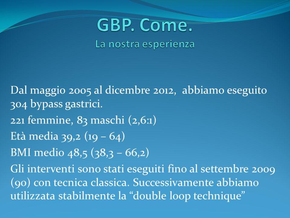 GBP. Come. La nostra esperienza