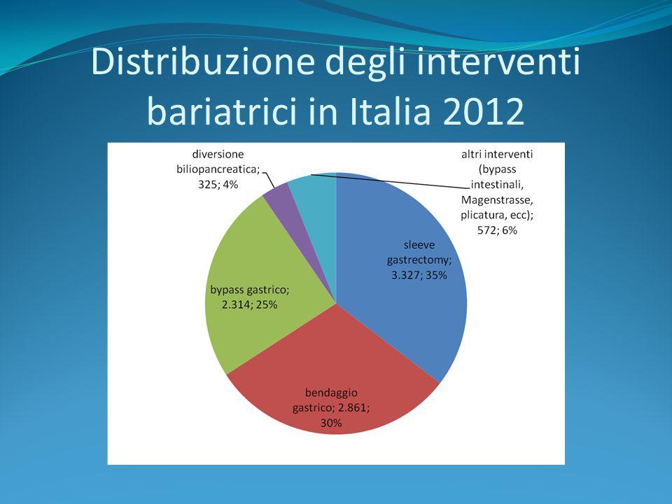 Distribuzione degli interventi bariatrici in Italia 2012
