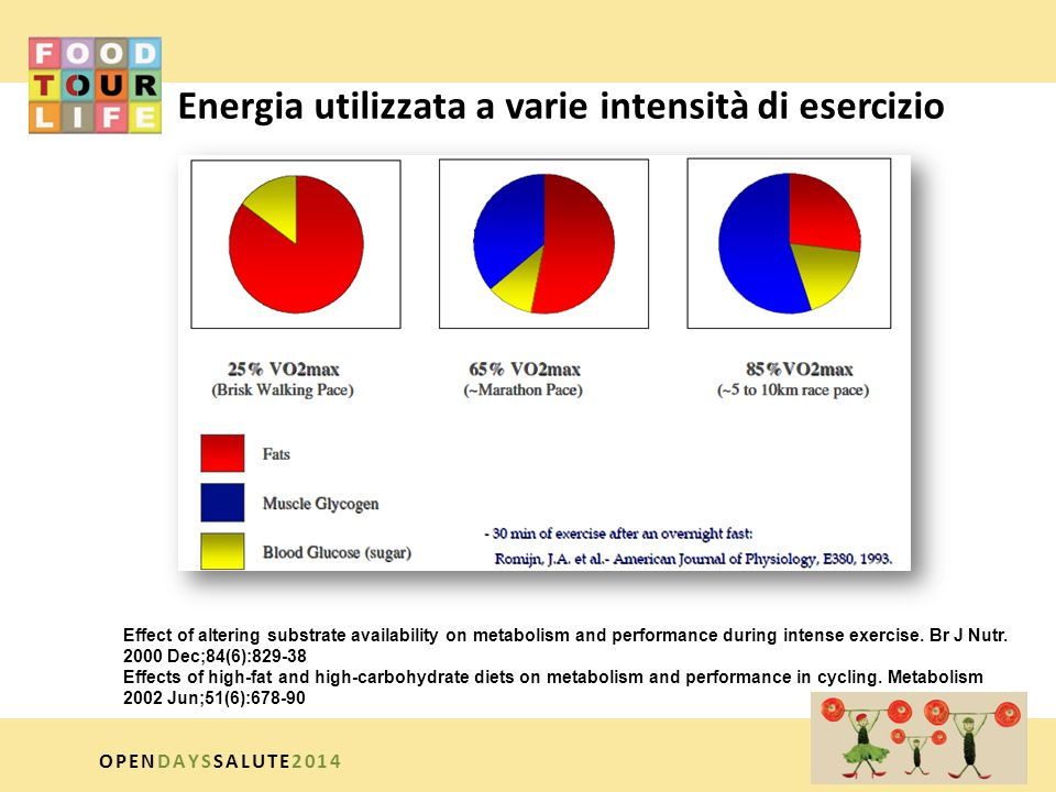 Energia utilizzata a varie intensità di esercizio