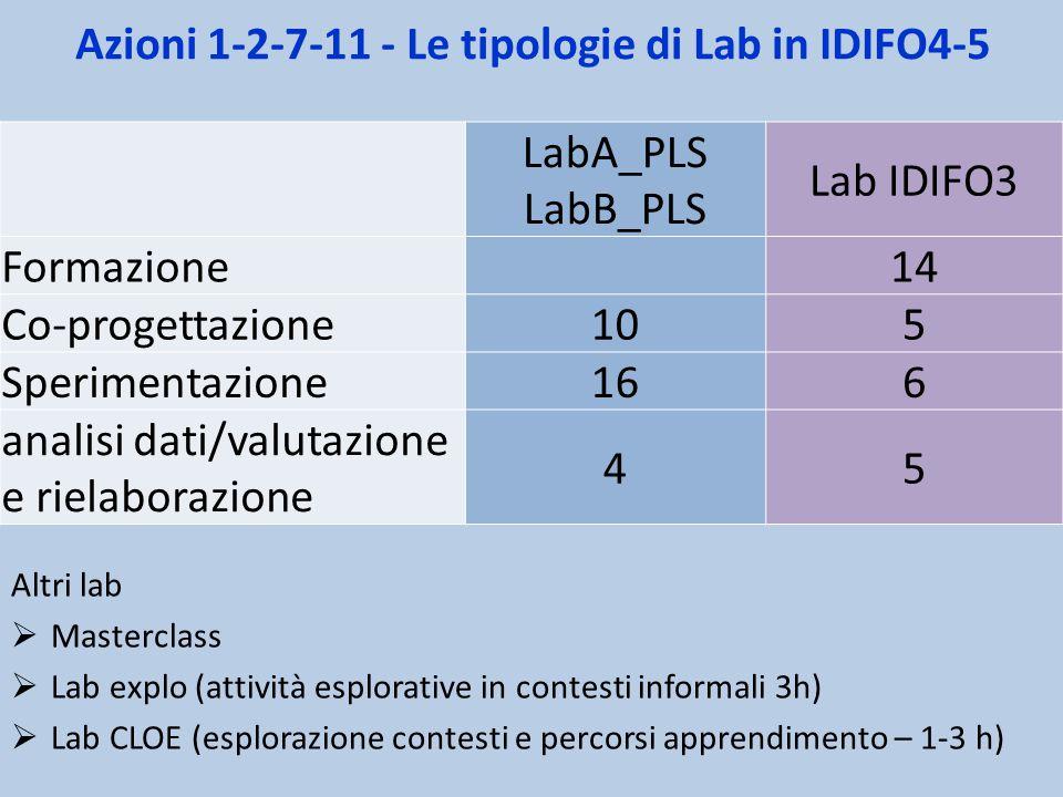 Azioni 1-2-7-11 - Le tipologie di Lab in IDIFO4-5