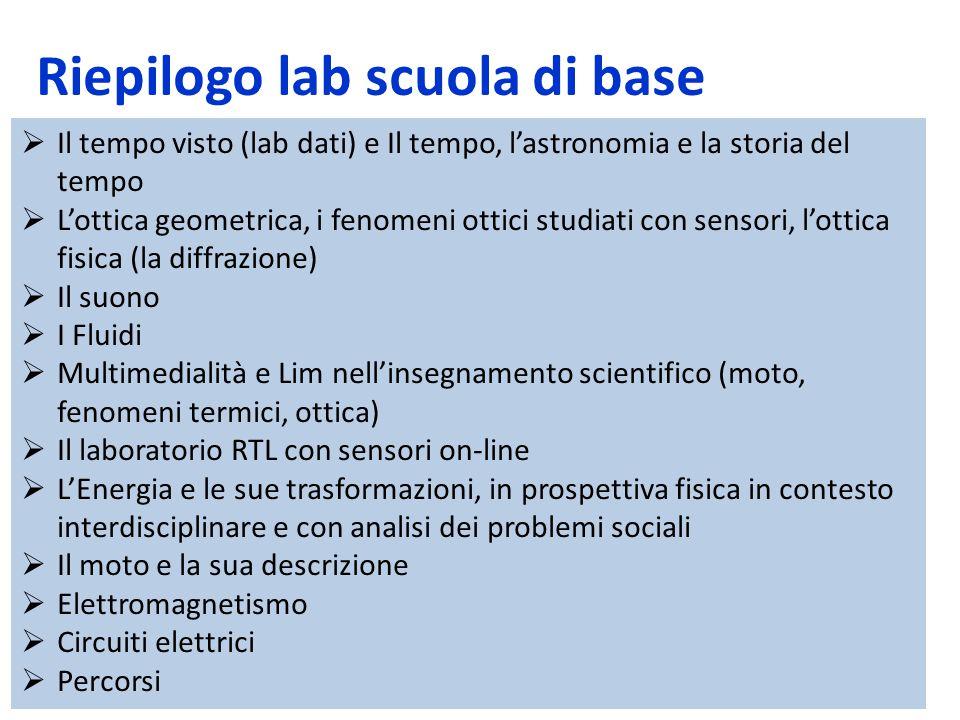 Riepilogo lab scuola di base