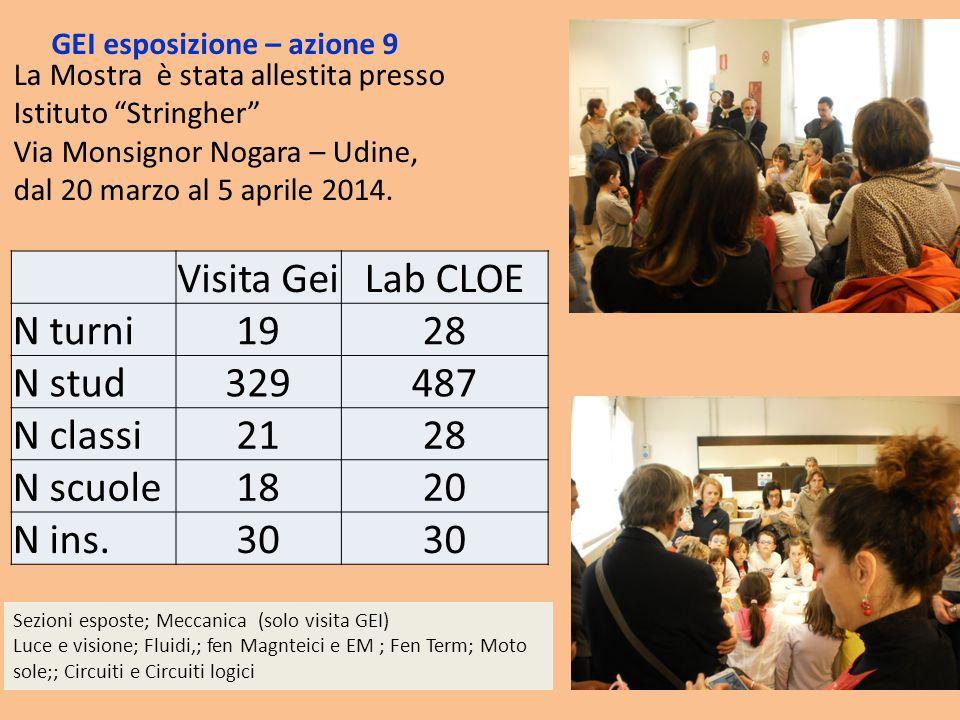 Visita Gei Lab CLOE N turni 19 28 N stud 329 487 N classi 21 N scuole