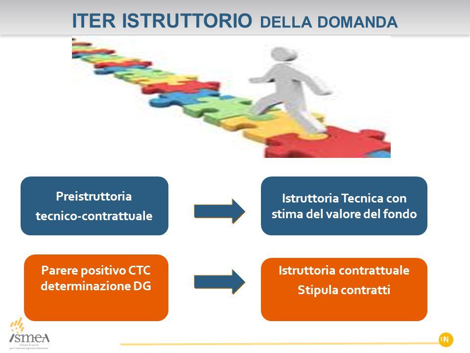 ITER ISTRUTTORIO della domanda
