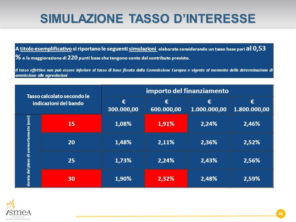 SIMULAZIONE TASSO D'INTERESSE