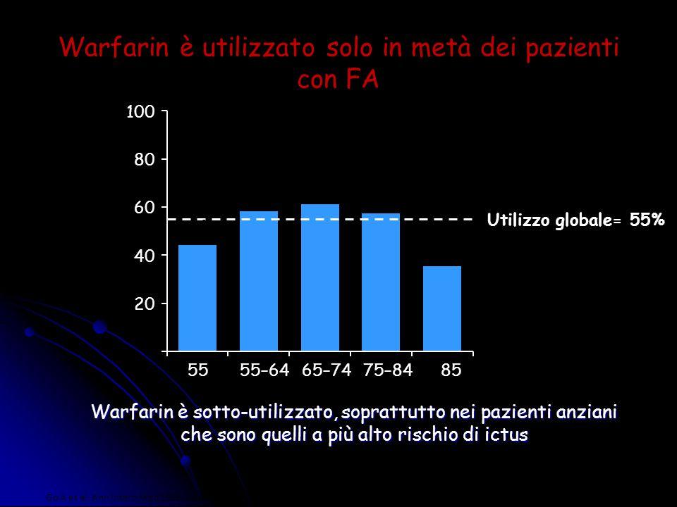 Warfarin è utilizzato solo in metà dei pazienti con FA
