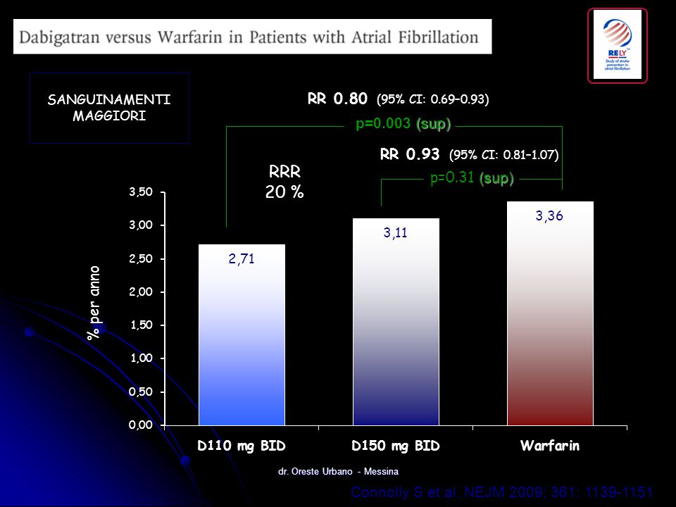 RRR 20 % RR 0.80 (95% CI: 0.69–0.93) p=0.003 (sup)