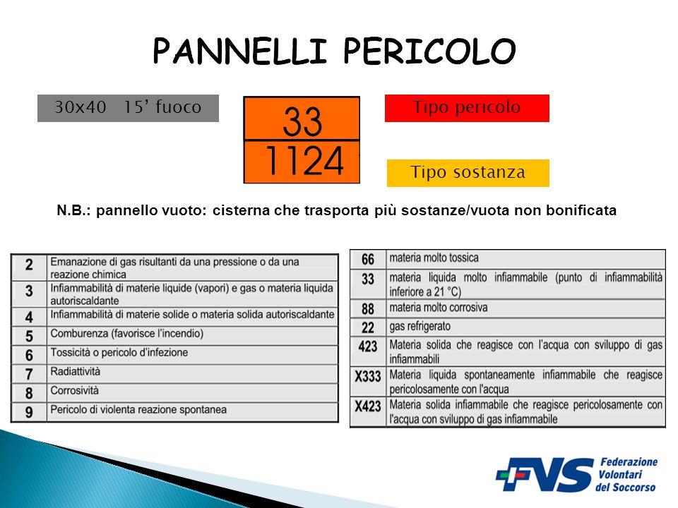 PANNELLI PERICOLO 30x40 15' fuoco Tipo pericolo Tipo sostanza