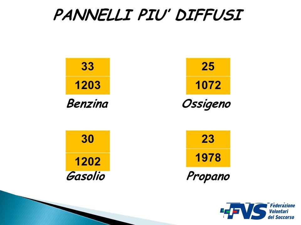 PANNELLI PIU' DIFFUSI 33 1203 25 1072 Benzina Ossigeno 30 1202 23 1978