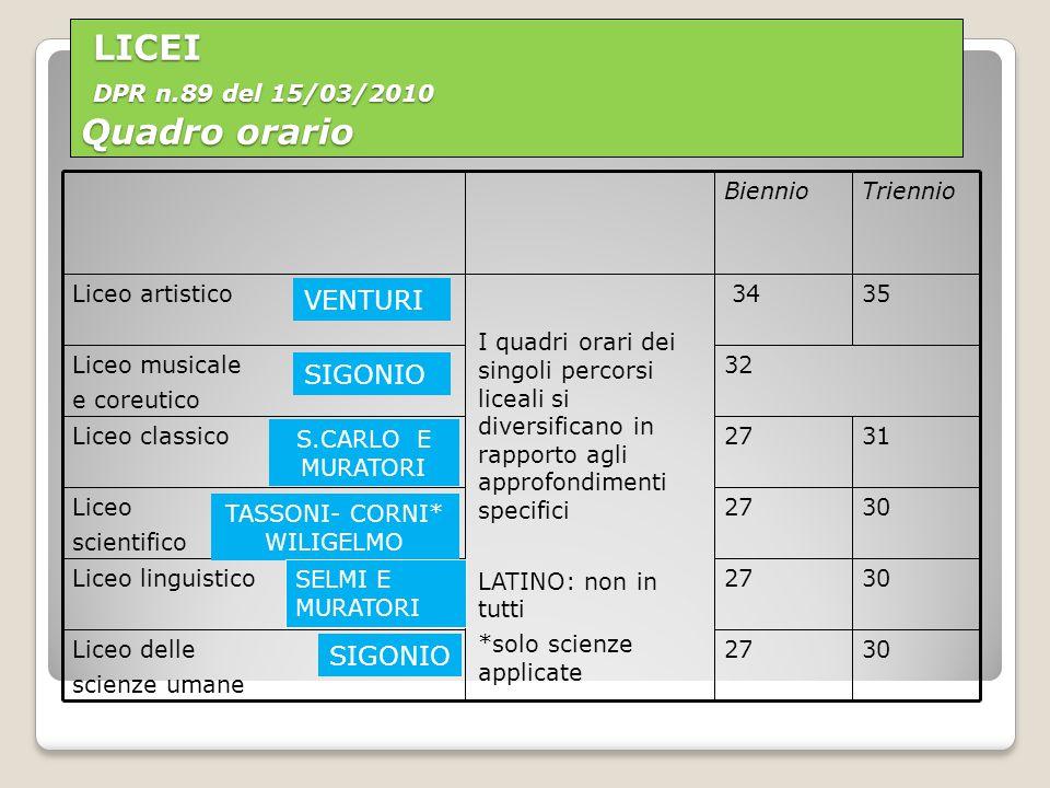 LICEI DPR n.89 del 15/03/2010 Quadro orario